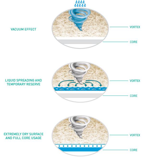 vortex details